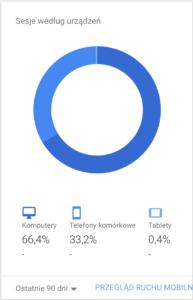 google analytics urządzenia analiza danych